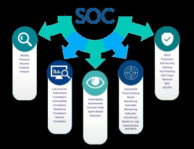Pentingnya SOC Dan Tantangan Dalam Membangun SOC